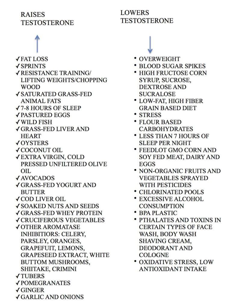 testosterone chart