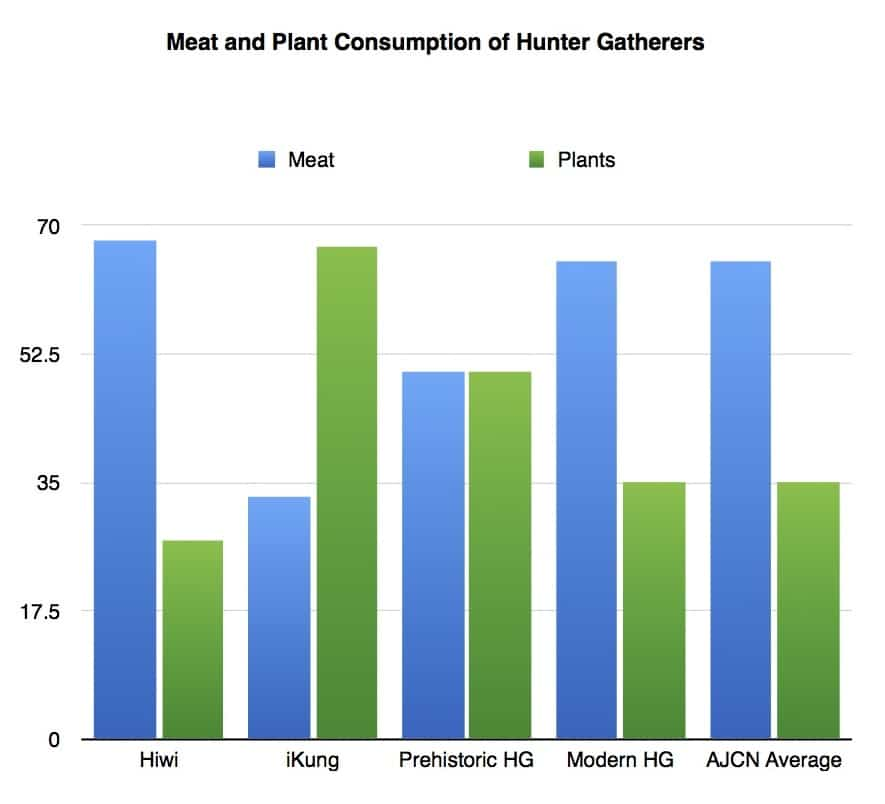 The Prequel: How Much Meat and Plants Did Hunter Gatherers Eat?