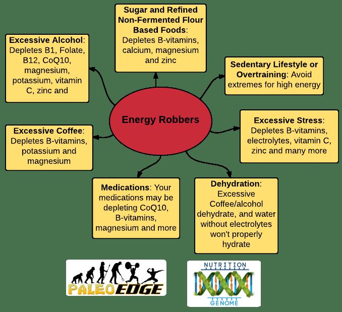 Energy Robbers