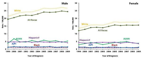 2009_skin_race_charts