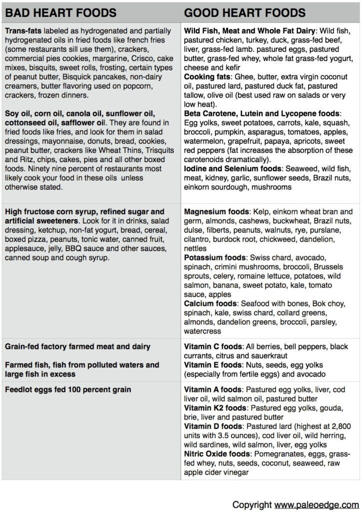 Bad Heart Foods Good Heart Foods copy