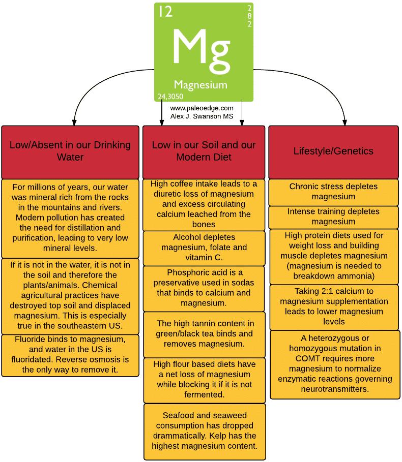 Magnesium Deficiency Image