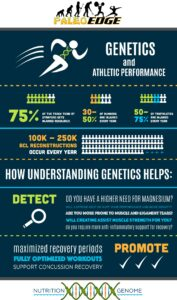 Optimizing Strength, Endurance and Recovery with Genetics